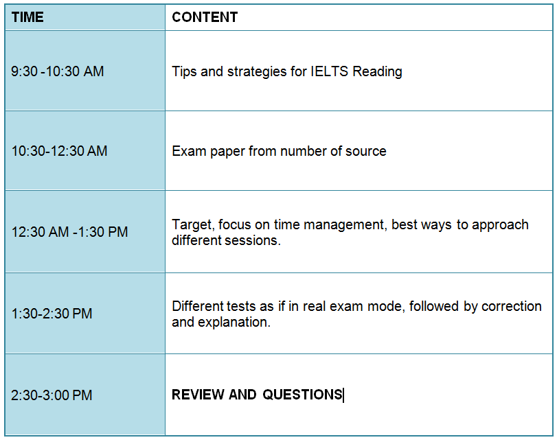 Workshop - IELTS Reading Detailed Program