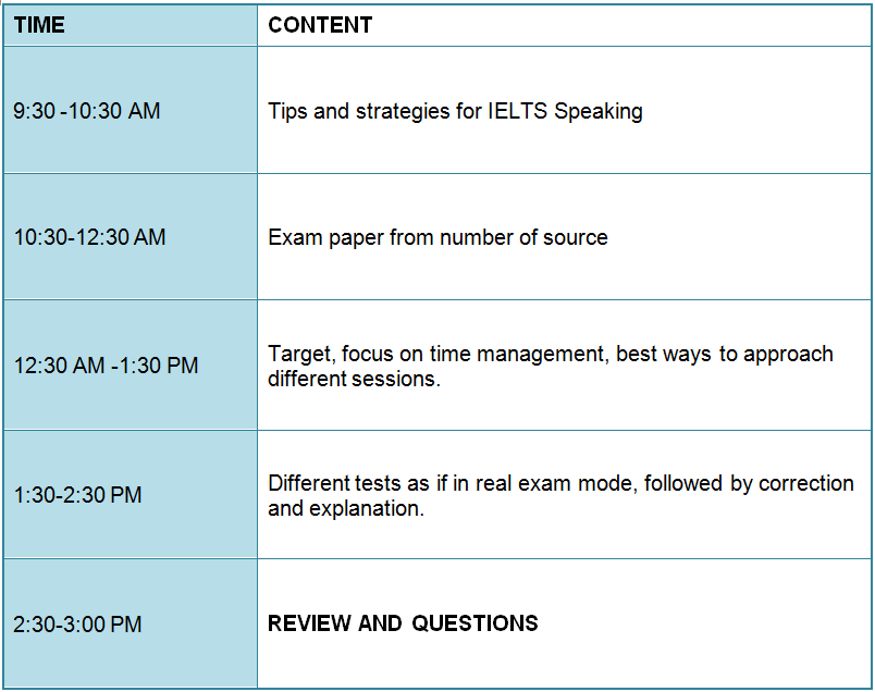 Workshop - IELTS Speaking Detailed Program