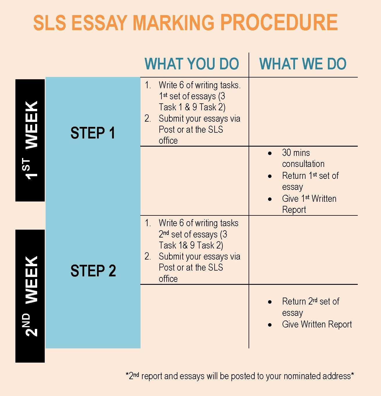 discourse markers essay writing